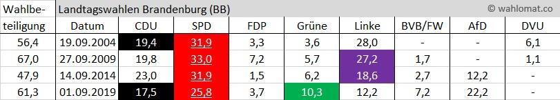 Wahlomat Landtagswahl Brandenburg 2021